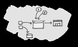 Ecosystem Maps